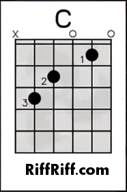 lean how to play guitar how to play c chord for the guitar how to play easy songs on guitar. Black Bedroom Furniture Sets. Home Design Ideas