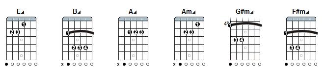 nowhere man guitar chords