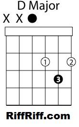 d-chord-diagram